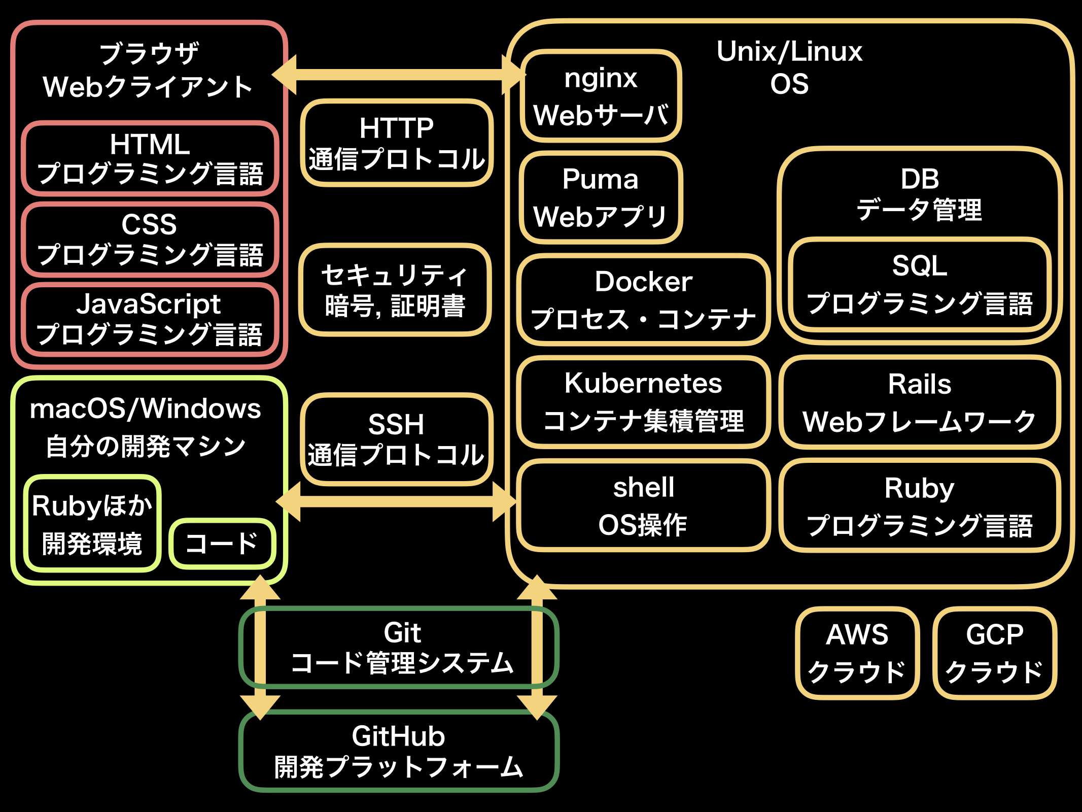 ruby_rails_guide_map.png